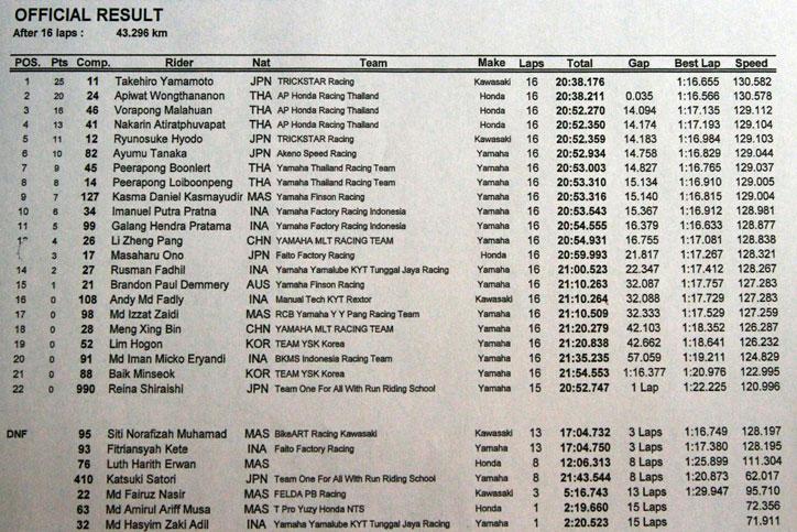 Hasil-Race-1-AP250-ARRC-Sepang