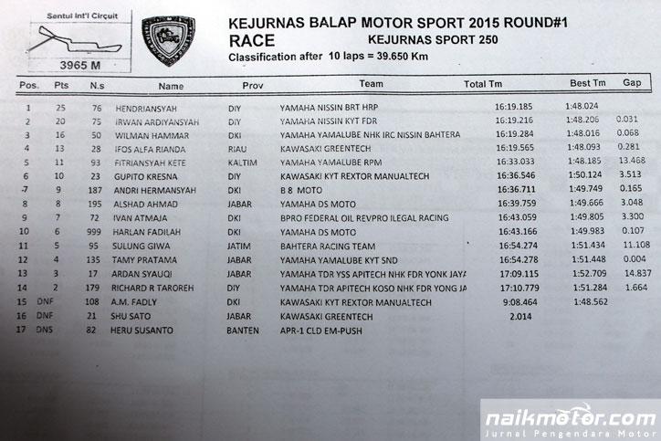 Hasil-Race-Kejurnas-250-cc-Seri-1-2015