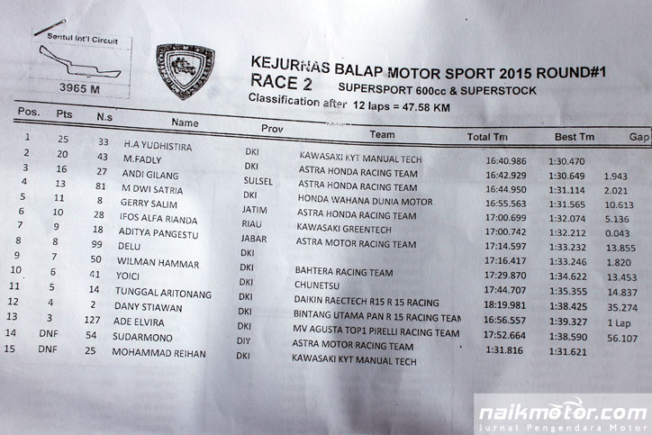 Hasil-Race-Supersport-600-Race-2-Kejurnas-seri-1