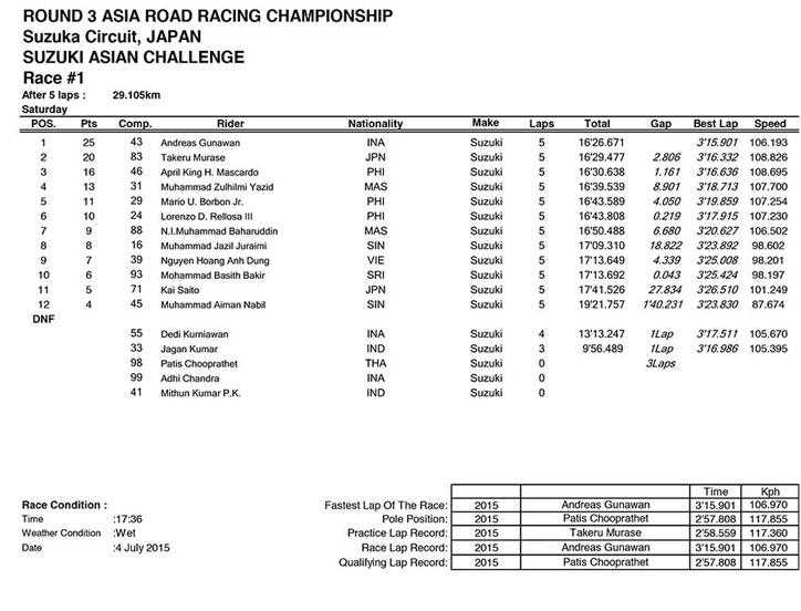 HAsil-SAC-Suzuka-2015-Race-1