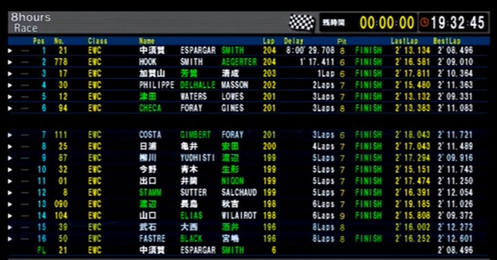 Result-Suzuka-8-Hours-Endurance-2015