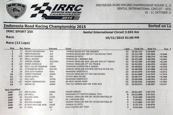IRRC-Sport-250-2015-result