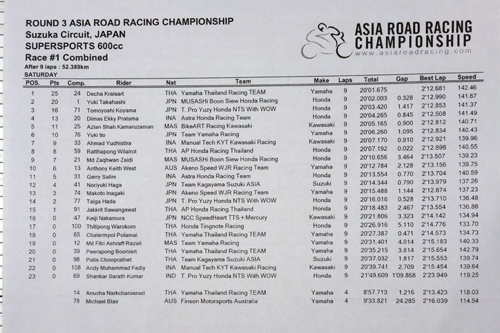 Hasil_SS600_ARRC_Suzuka_race1