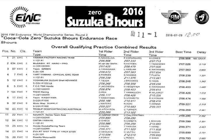 Hasil_Kualifikasi_Suzuka_8_Hours_2016