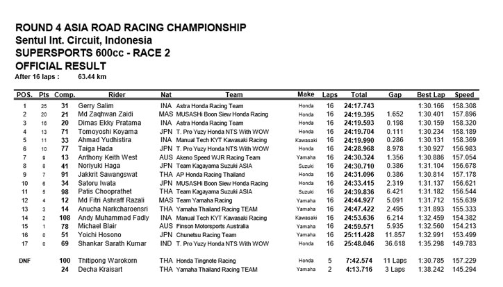 Hasil_ARRC_2016_Sentul_Supersport_Race_2
