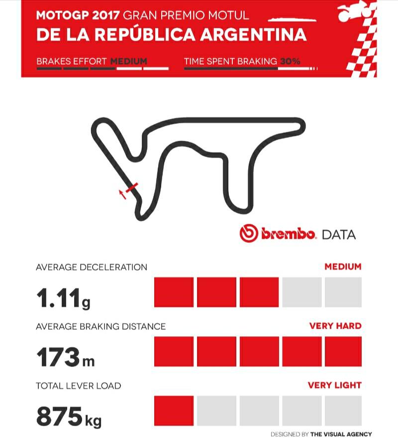 MotoGP 2017 Argentina Menurut Brembo
