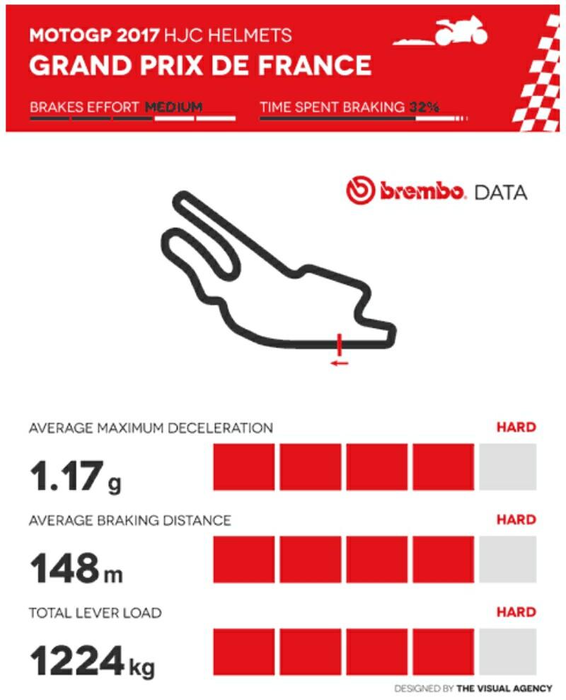 Le Mans Menurut Brembo