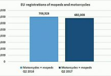 Penjualan Motor di Eropa turun
