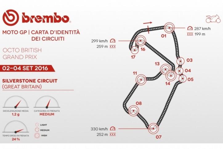 Statistik Pengereman MotoGP dari Brembo di Silverstone