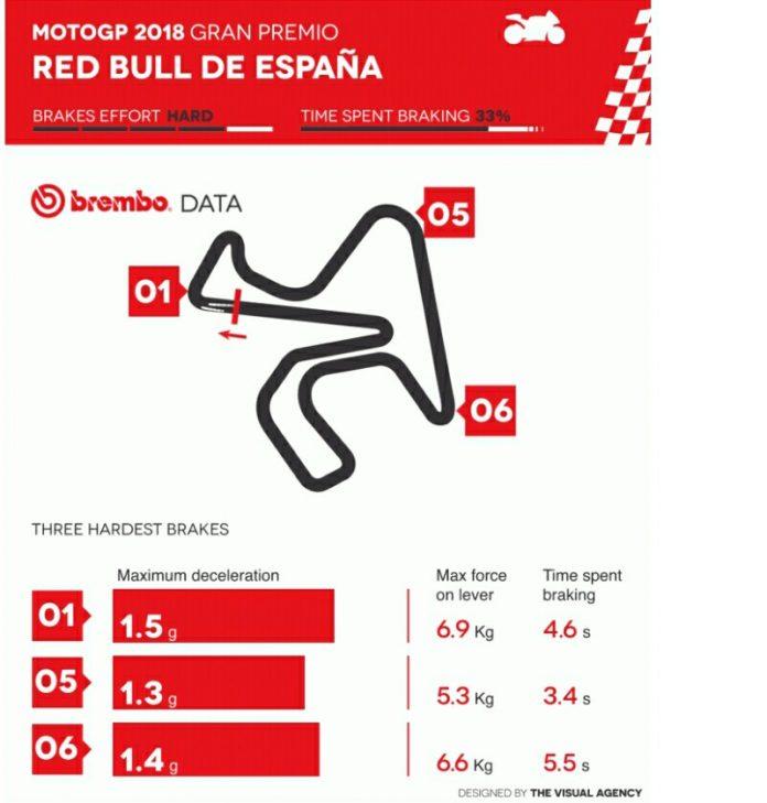 Pengereman MotoGP 2018 Jerez Menurut Brembo