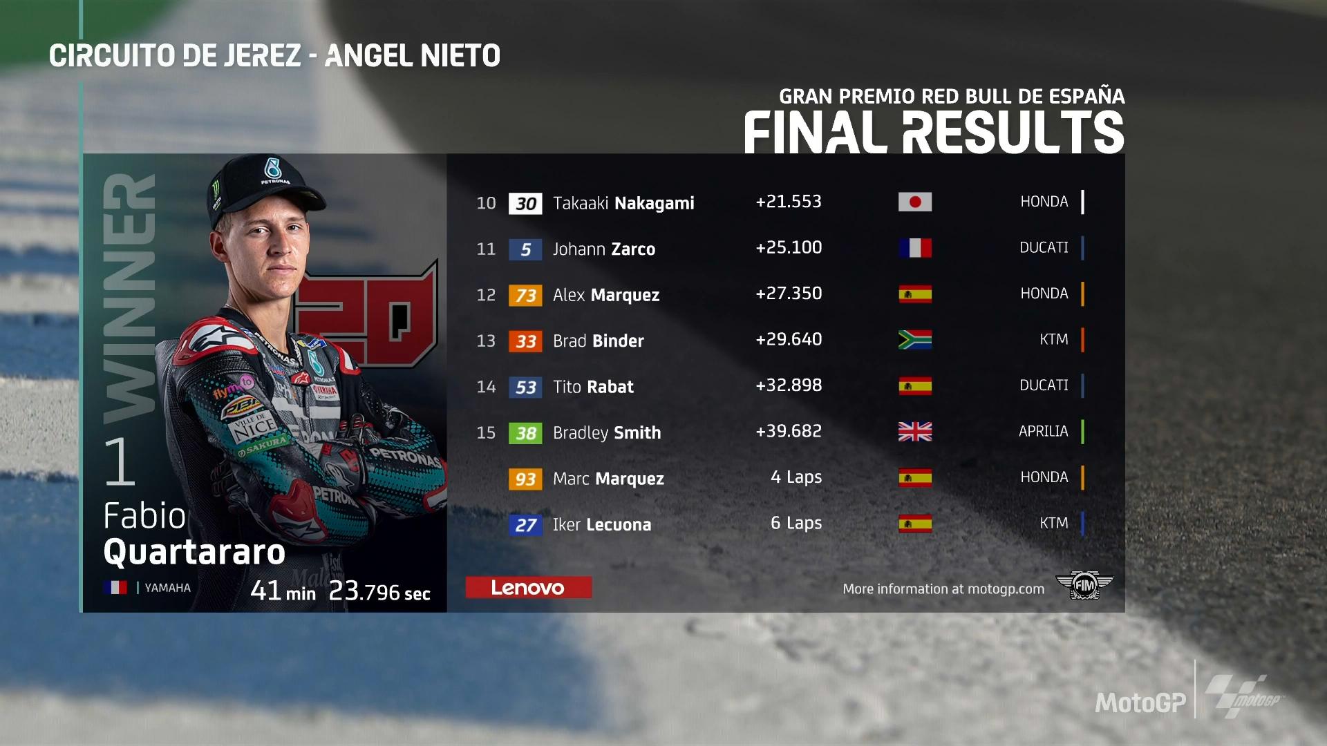 MotoGP 2020 Jerez