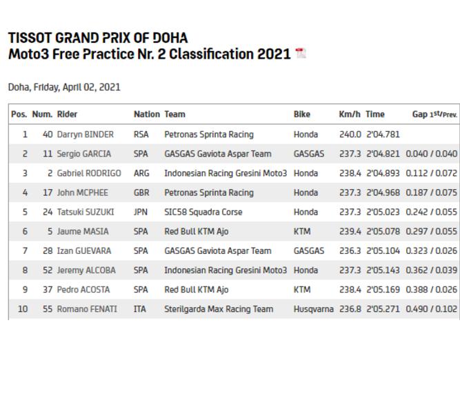 FP Moto3 Qatar #2