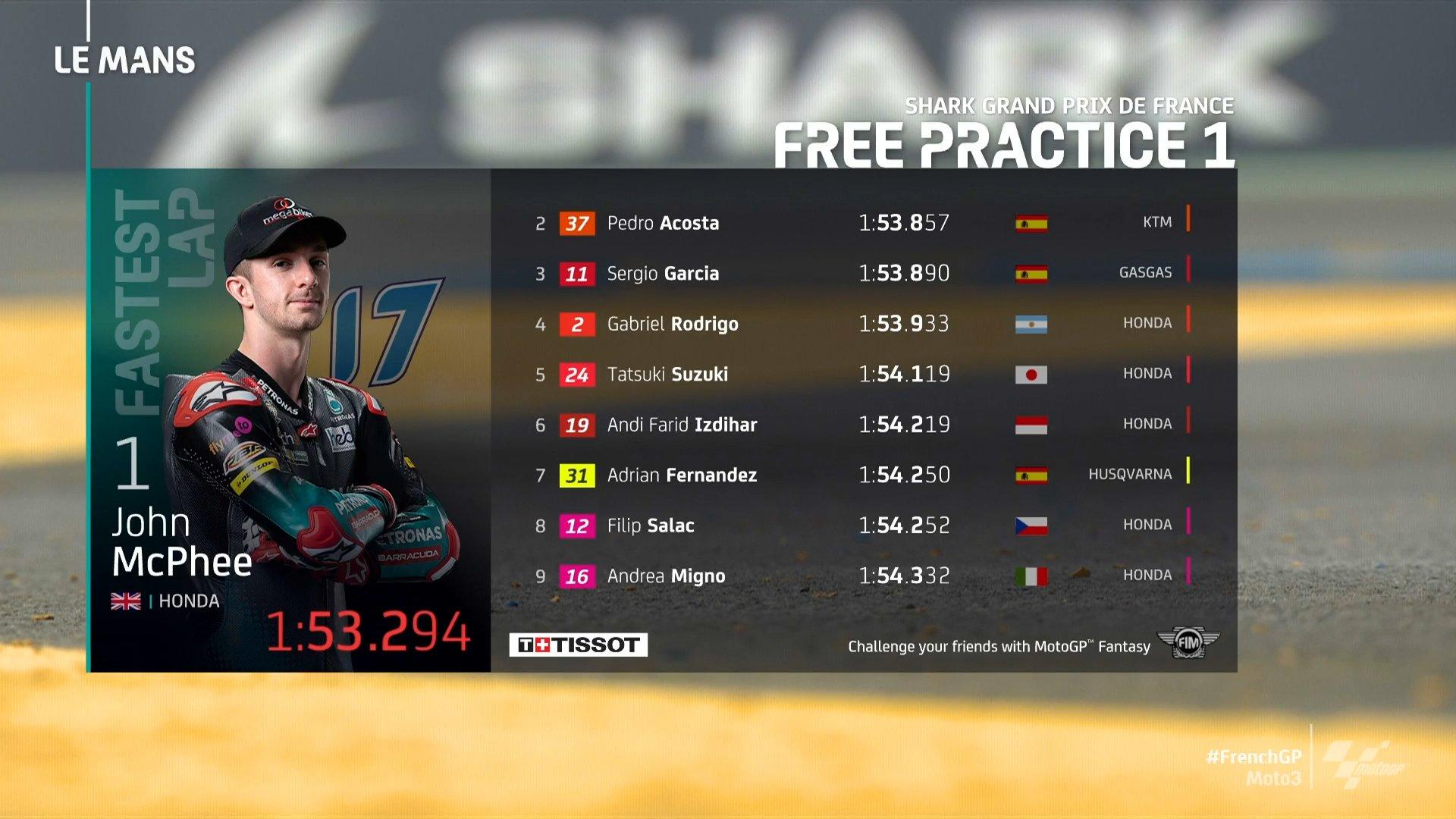 Hasil FP1 Moto3 Perancis